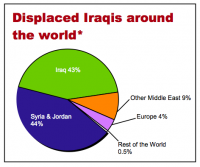 April 2007 breakdown by UNHCR of the location of refugees who have fled Iraq.